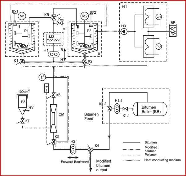 bitumen modification equipment umb-4